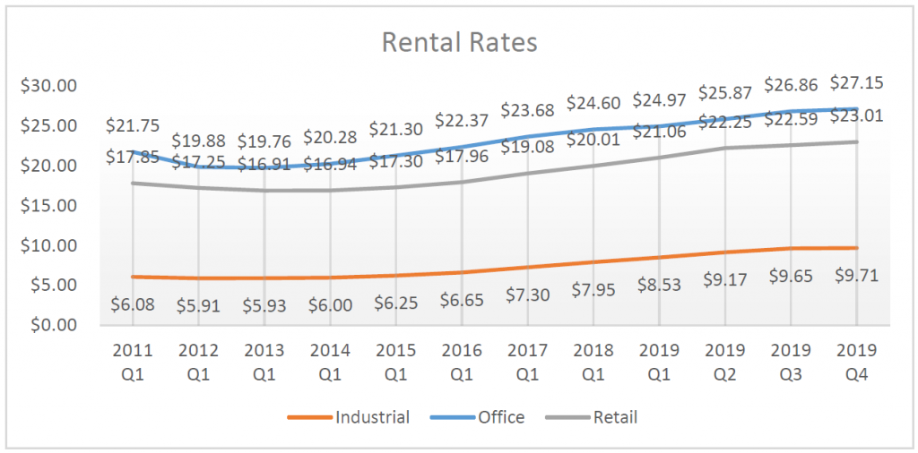 Colorado rental rates are continuing their growth trend as can be seen in the q4 2019 market report for Transworld Commercial Real Estate.